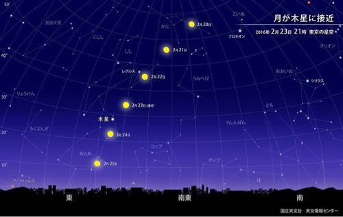 月を見上げて、木星を探そう