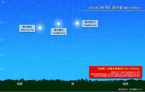 【部分日食】スキマ時間で観測するのにチェックしたい3つのこと【3月9日】