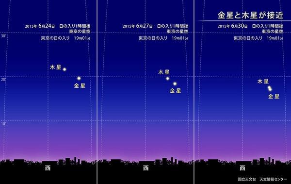 金星と木星が並ぶとき【夕方の空を見上げよう】