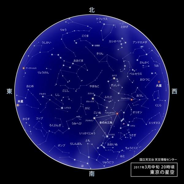 【2017年3月】肉眼・双眼鏡・天体望遠鏡別での星空情報をまとめてみた(初心者向け)